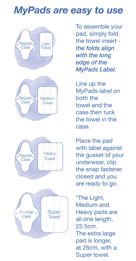 Illustrations for assembling MyPads